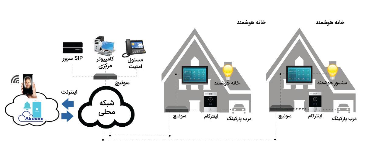 راه حل آکووکس Akuvox برای خانه های ویلایی
